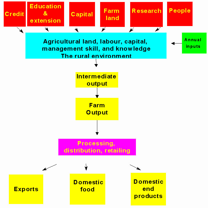 australasian agribusiness perspectives papers 1997 98